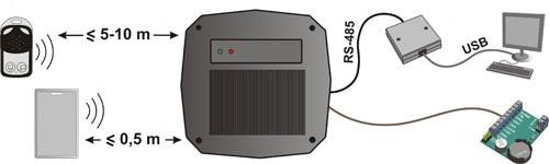 СКуД на магнитных картах и радиобрелоках